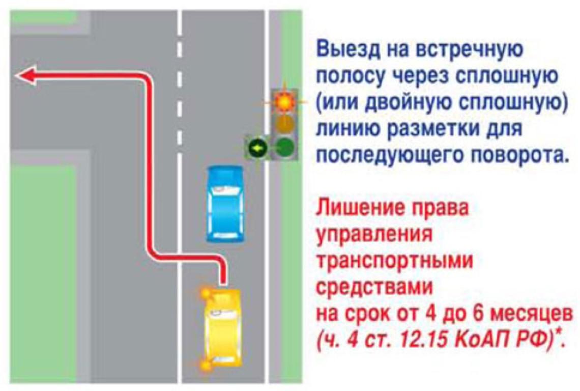 Разрешен ли поворот налево при знаке разворот запрещен