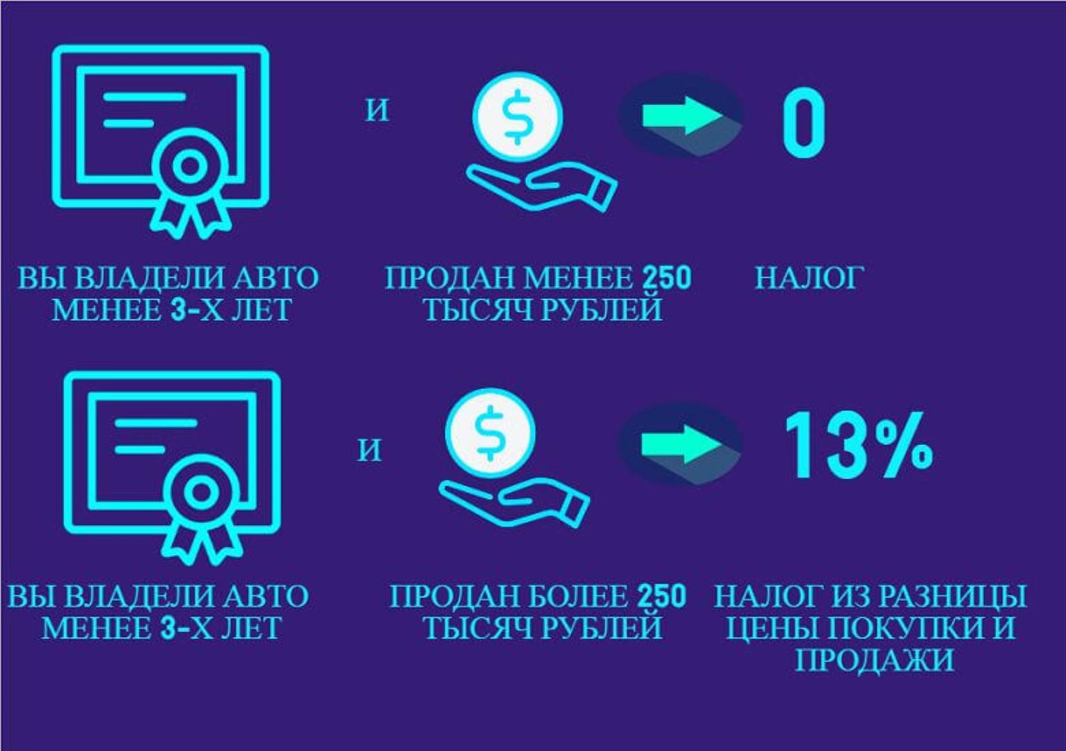 Налог с продажи автомобиля, полученного по наследству: примеры расчета